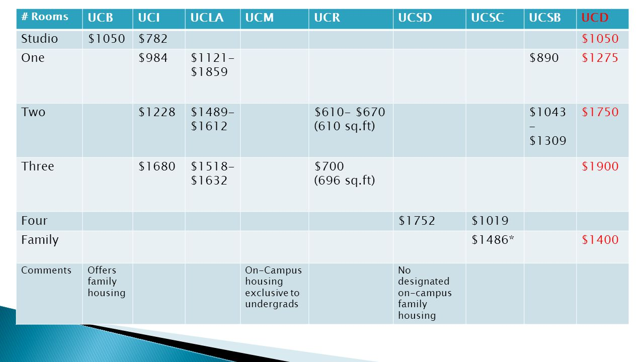 # Rooms UCBUCIUCLAUCMUCRUCSDUCSCUCSBUCD Studio$1050$782$1050 One$984$1121- $1859 $890$1275 Two$1228$1489- $1612 $610- $670 (610 sq.ft) $1043 - $1309 $1750 Three$1680$1518- $1632 $700 (696 sq.ft) $1900 Four$1752$1019 Family$1486*$1400 CommentsOffers family housing On-Campus housing exclusive to undergrads No designated on-campus family housing