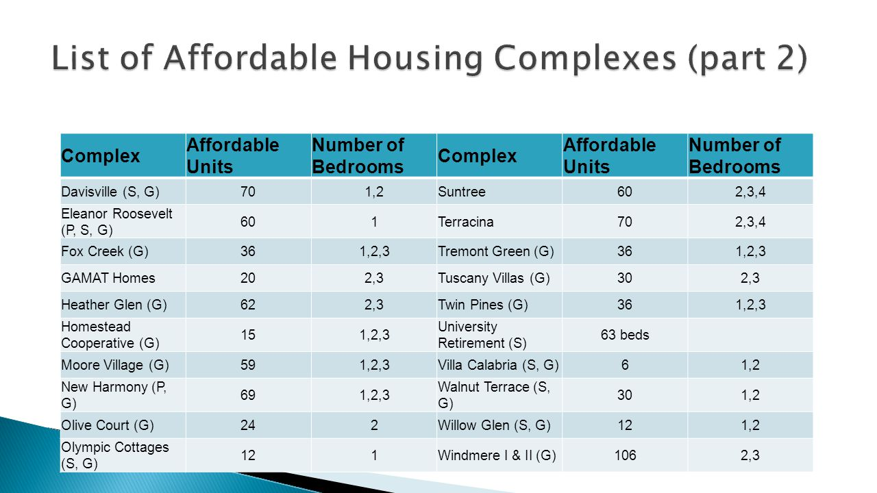 Complex Affordable Units Number of Bedrooms Complex Affordable Units Number of Bedrooms Davisville (S, G)701,2Suntree602,3,4 Eleanor Roosevelt (P, S, G) 601Terracina702,3,4 Fox Creek (G)361,2,3Tremont Green (G)361,2,3 GAMAT Homes202,3Tuscany Villas (G)302,3 Heather Glen (G)622,3Twin Pines (G)361,2,3 Homestead Cooperative (G) 151,2,3 University Retirement (S) 63 beds Moore Village (G)591,2,3Villa Calabria (S, G)61,2 New Harmony (P, G) 691,2,3 Walnut Terrace (S, G) 301,2 Olive Court (G)242Willow Glen (S, G)121,2 Olympic Cottages (S, G) 121Windmere I & II (G)1062,3