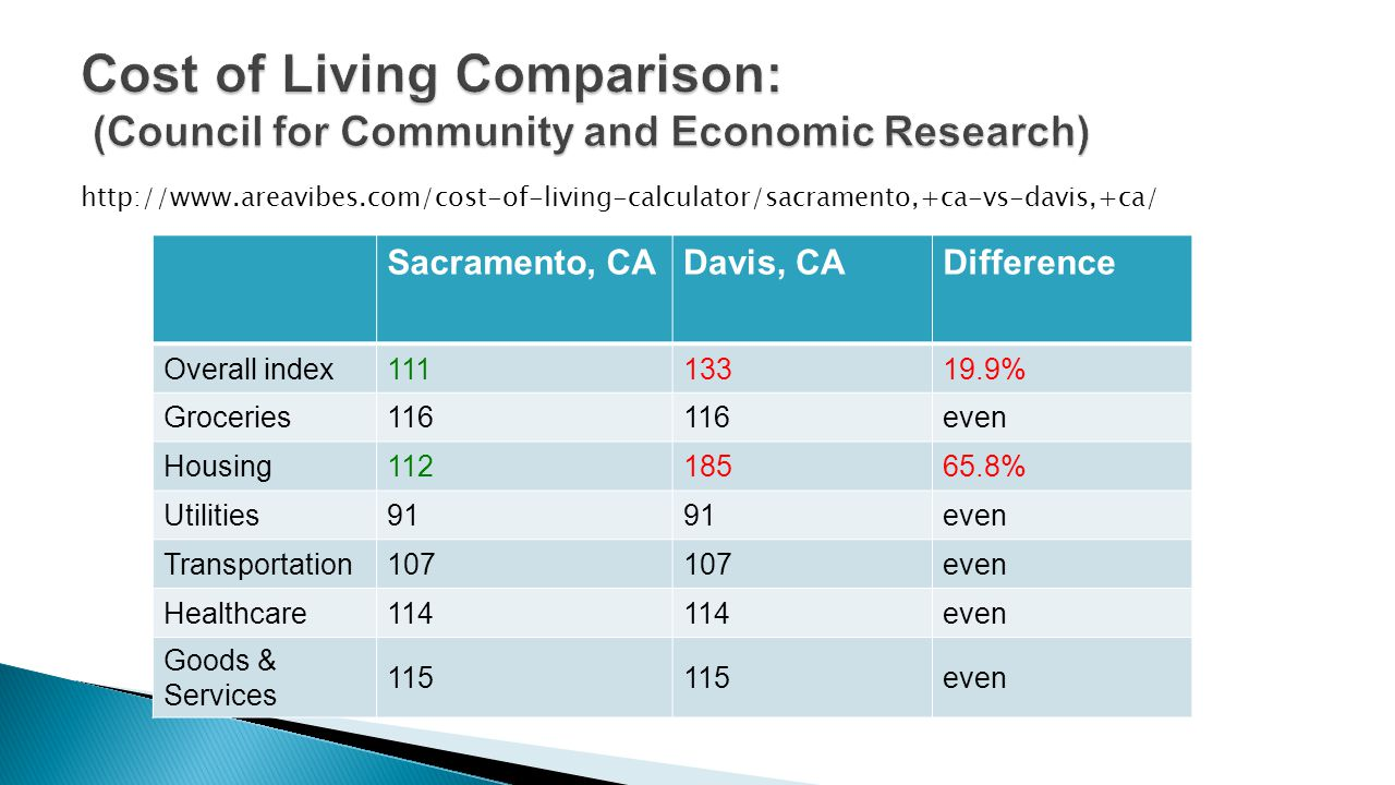Sacramento, CADavis, CADifference Overall index11113319.9% Groceries116 even Housing11218565.8% Utilities91 even Transportation107 even Healthcare114 even Goods & Services 115 even http://www.areavibes.com/cost-of-living-calculator/sacramento,+ca-vs-davis,+ca/