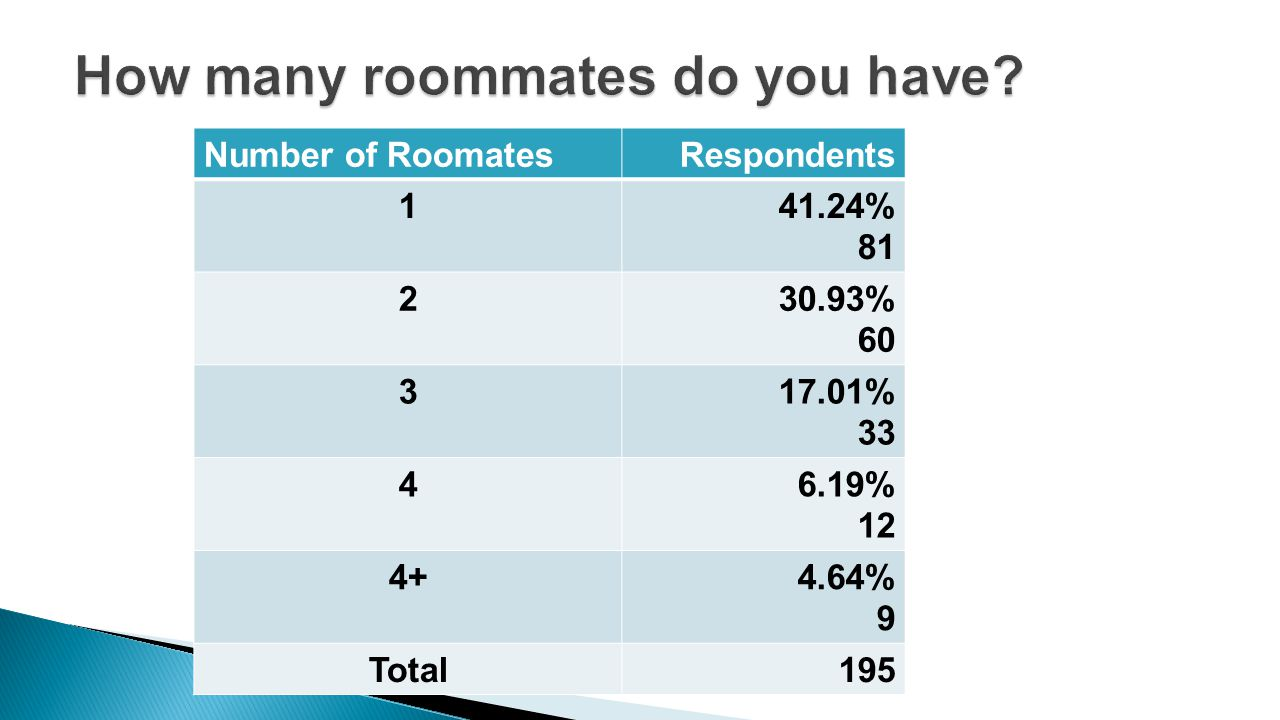 Number of RoomatesRespondents 141.24% 81 230.93% 60 317.01% 33 46.19% 12 4+4.64% 9 Total195