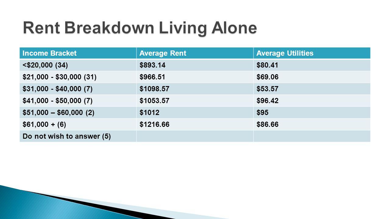 Income BracketAverage RentAverage Utilities <$20,000 (34)$893.14$80.41 $21,000 - $30,000 (31)$966.51$69.06 $31,000 - $40,000 (7)$1098.57$53.57 $41,000 - $50,000 (7)$1053.57$96.42 $51,000 – $60,000 (2)$1012$95 $61,000 + (6)$1216.66$86.66 Do not wish to answer (5)