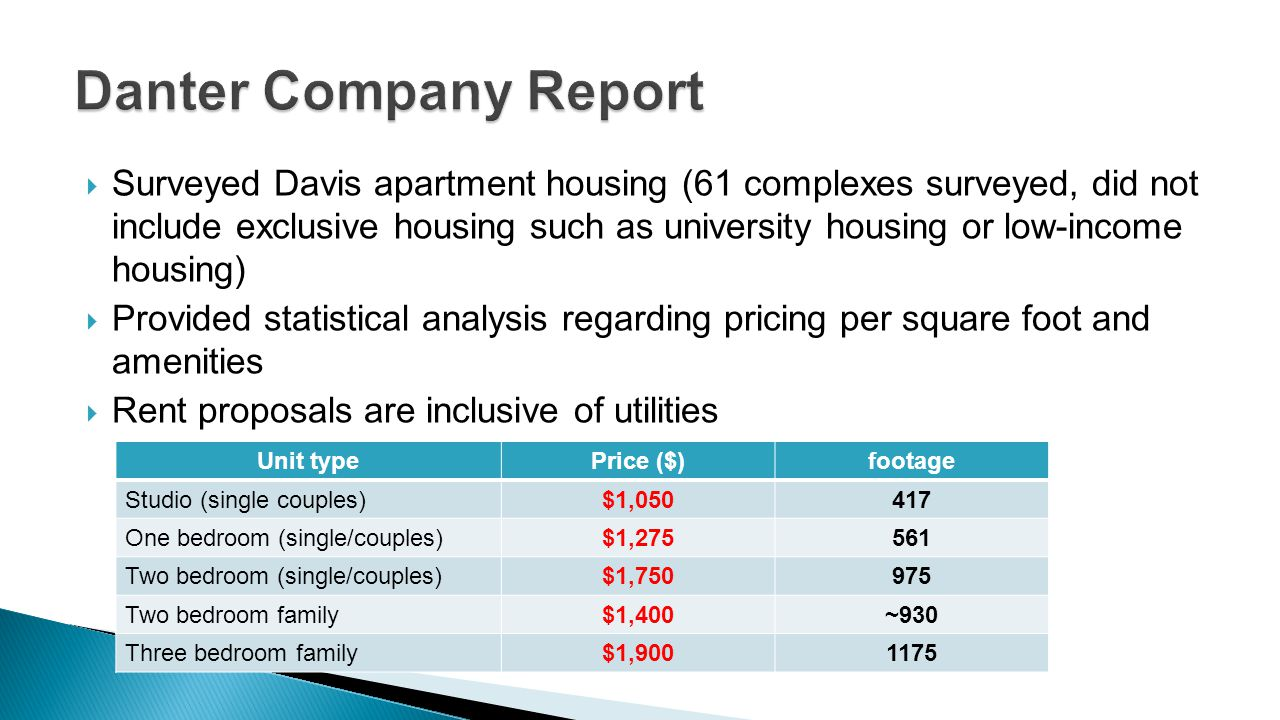 Surveyed Davis apartment housing (61 complexes surveyed, did not include exclusive housing such as university housing or low-income housing) Provided