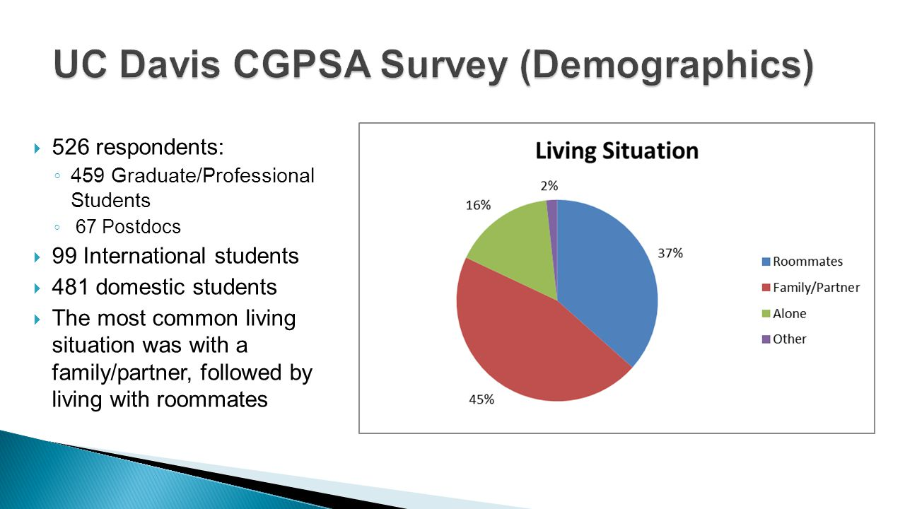 526 respondents: 459 Graduate/Professional Students 67 Postdocs 99 International students 481 domestic students The most common living situation was with a family/partner, followed by living with roommates
