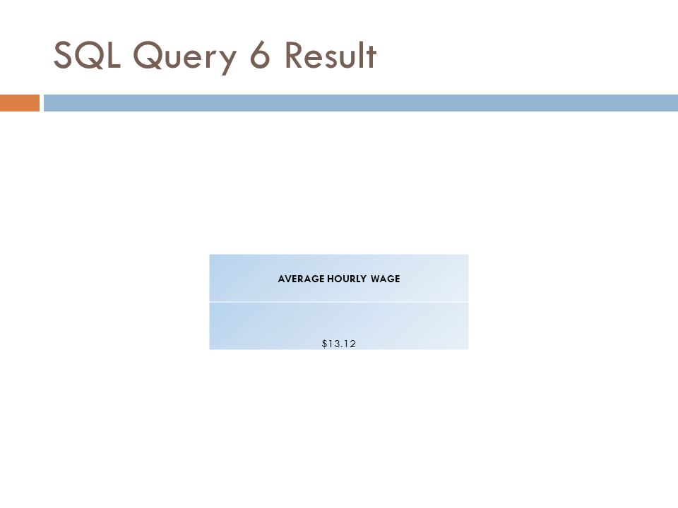SQL Query 6 Result AVERAGE HOURLY WAGE $13.12
