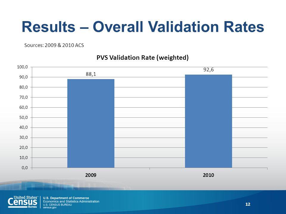 Results – Overall Validation Rates 12 Sources: 2009 & 2010 ACS