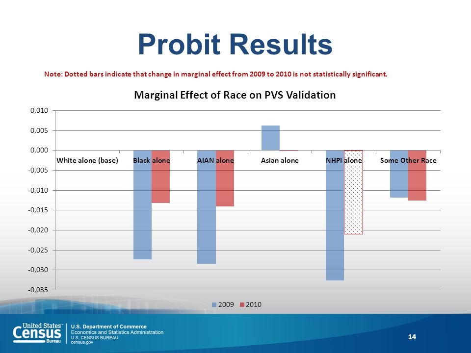 Probit Results 14 Note: Dotted bars indicate that change in marginal effect from 2009 to 2010 is not statistically significant.
