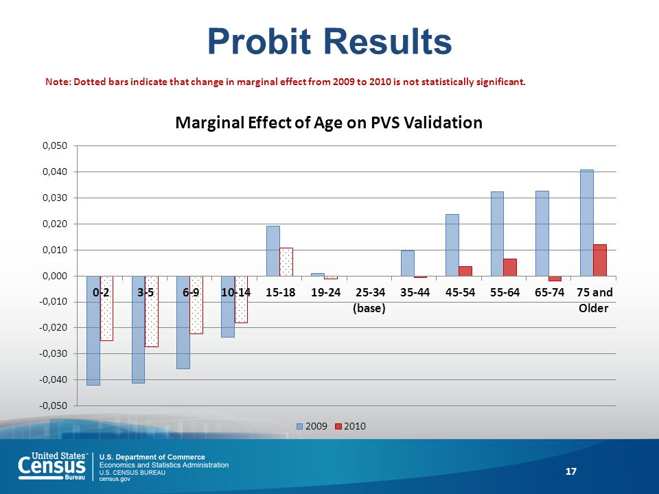 Probit Results 17 Note: Dotted bars indicate that change in marginal effect from 2009 to 2010 is not statistically significant.