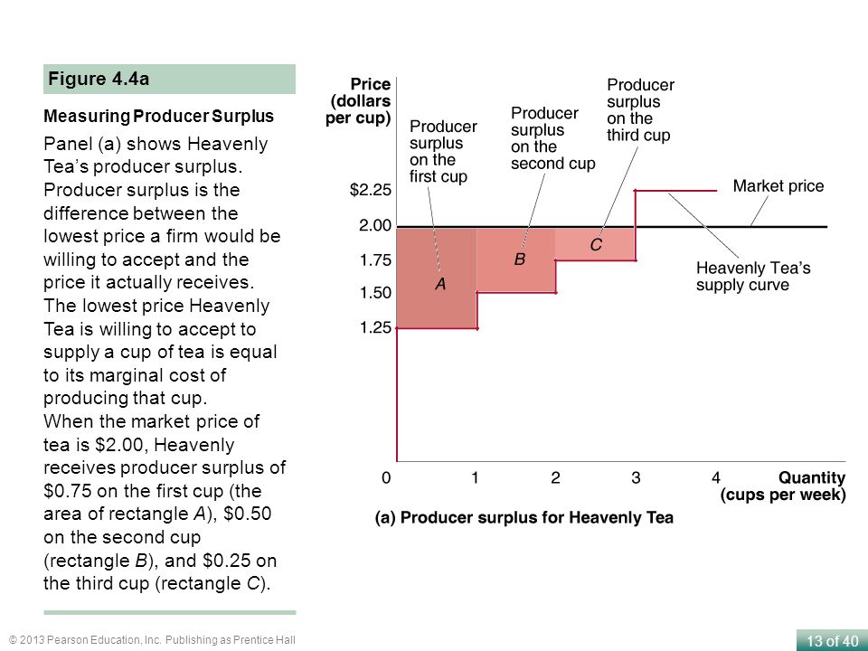 13 of 40 © 2013 Pearson Education, Inc. Publishing as Prentice Hall Measuring Producer Surplus Panel (a) shows Heavenly Teas producer surplus. Produce