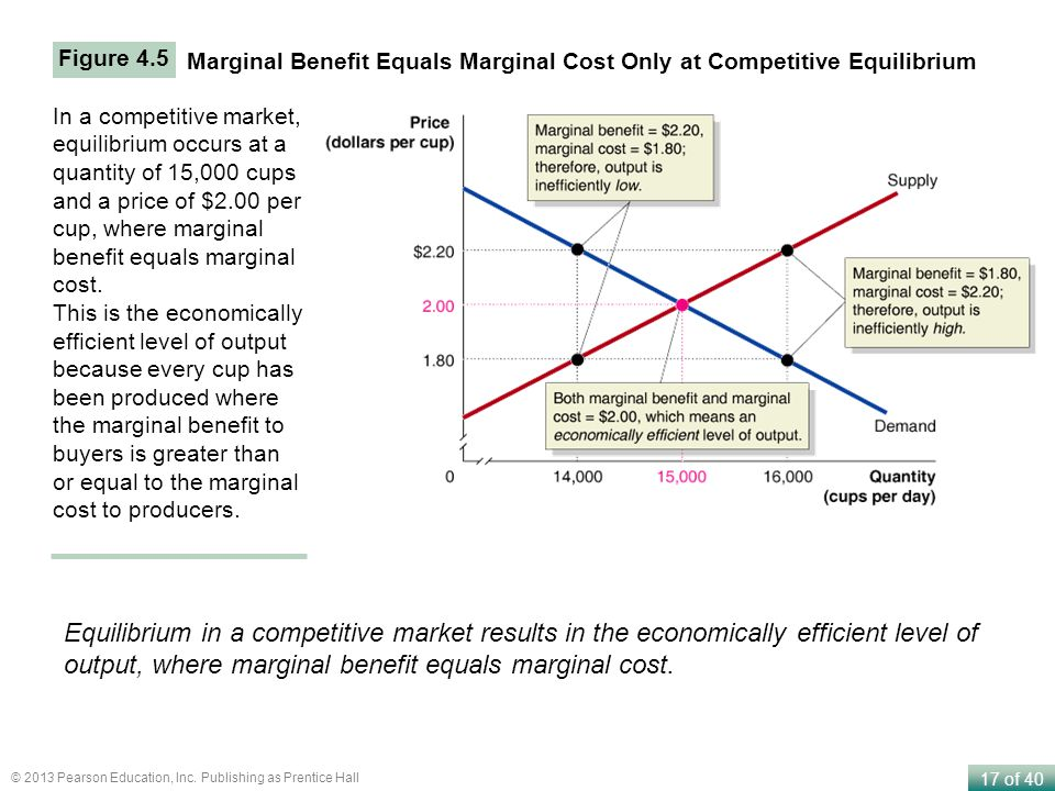 17 of 40 © 2013 Pearson Education, Inc. Publishing as Prentice Hall Marginal Benefit Equals Marginal Cost Only at Competitive Equilibrium In a competi