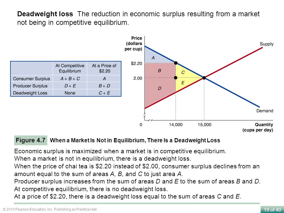 19 of 40 © 2013 Pearson Education, Inc. Publishing as Prentice Hall Figure 4.7 When a Market Is Not in Equilibrium, There Is a Deadweight Loss Economi