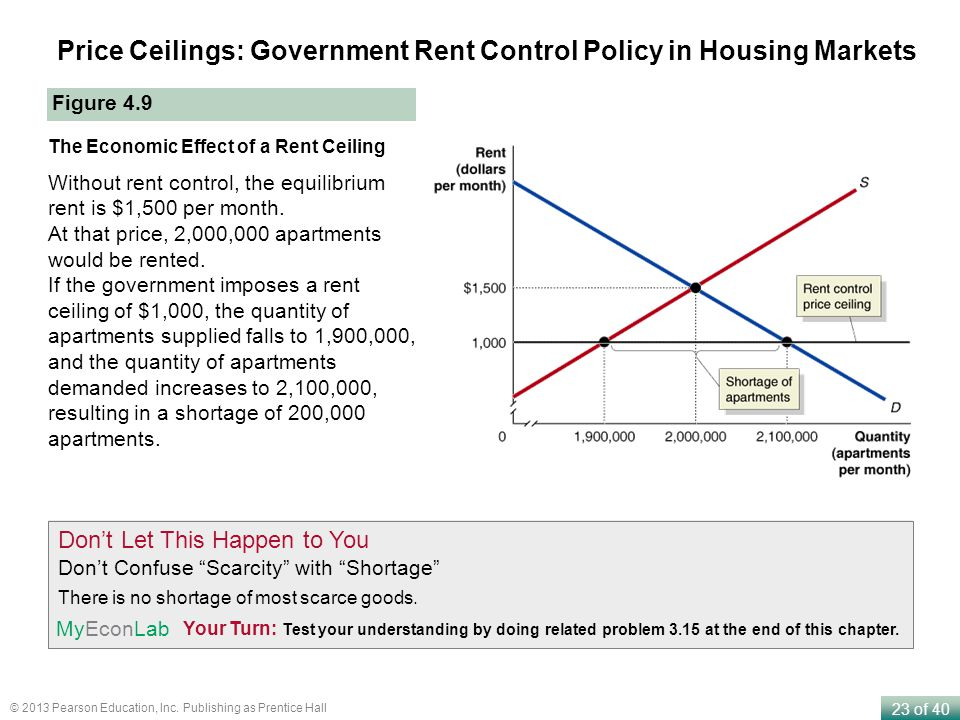 23 of 40 © 2013 Pearson Education, Inc. Publishing as Prentice Hall Price Ceilings: Government Rent Control Policy in Housing Markets Figure 4.9 The E