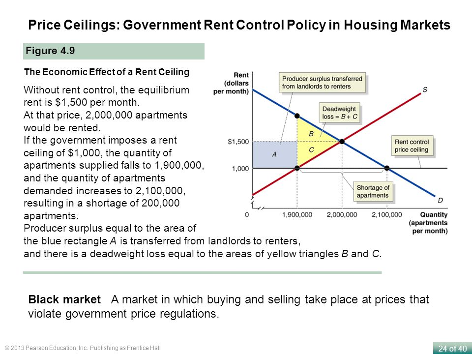 24 of 40 © 2013 Pearson Education, Inc. Publishing as Prentice Hall Price Ceilings: Government Rent Control Policy in Housing Markets Figure 4.9 The E