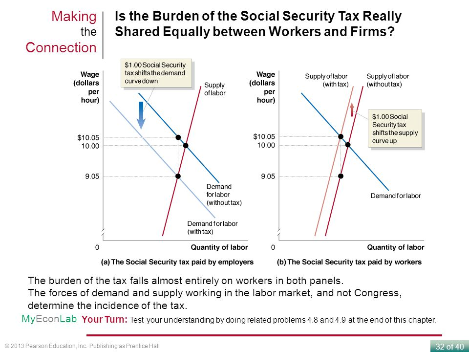 32 of 40 © 2013 Pearson Education, Inc. Publishing as Prentice Hall Is the Burden of the Social Security Tax Really Shared Equally between Workers and