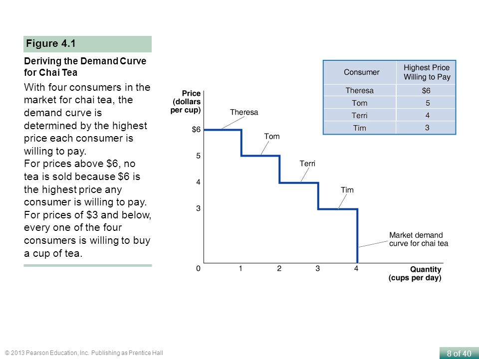 8 of 40 © 2013 Pearson Education, Inc. Publishing as Prentice Hall Deriving the Demand Curve for Chai Tea With four consumers in the market for chai t