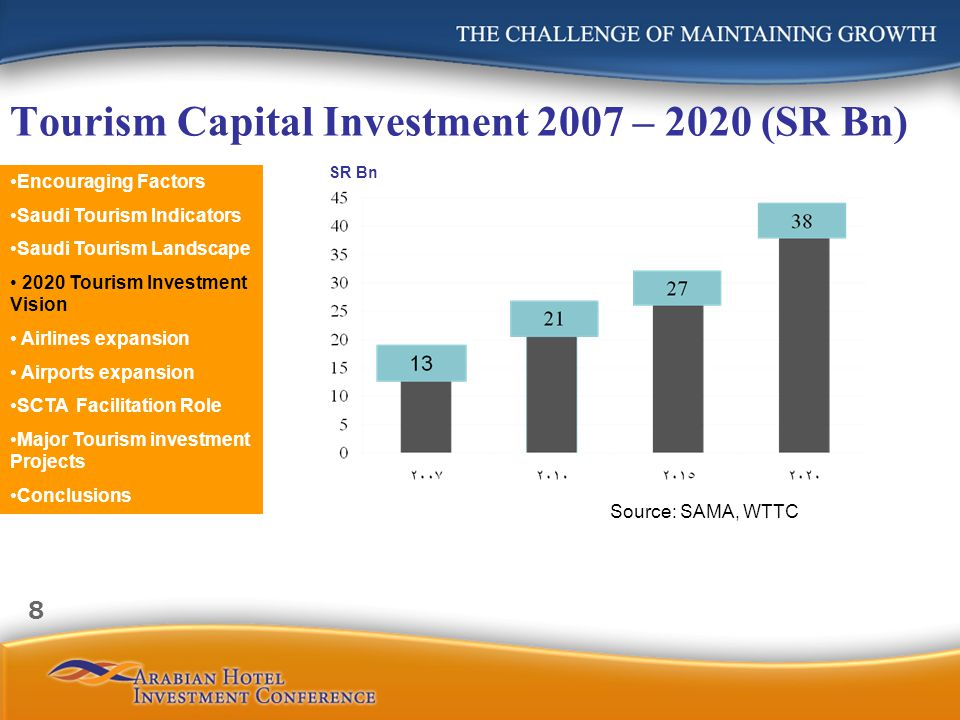 Tourism Capital Investment 2007 – 2020 (SR Bn) SR Bn Source: SAMA, WTTC Encouraging Factors Saudi Tourism Indicators Saudi Tourism Landscape 2020 Tour