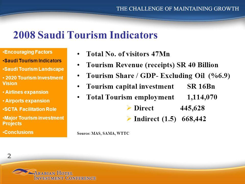 2008 Saudi Tourism Indicators Total No. of visitors 47Mn Tourism Revenue (receipts) SR 40 Billion Tourism Share / GDP- Excluding Oil (%6.9) Tourism ca