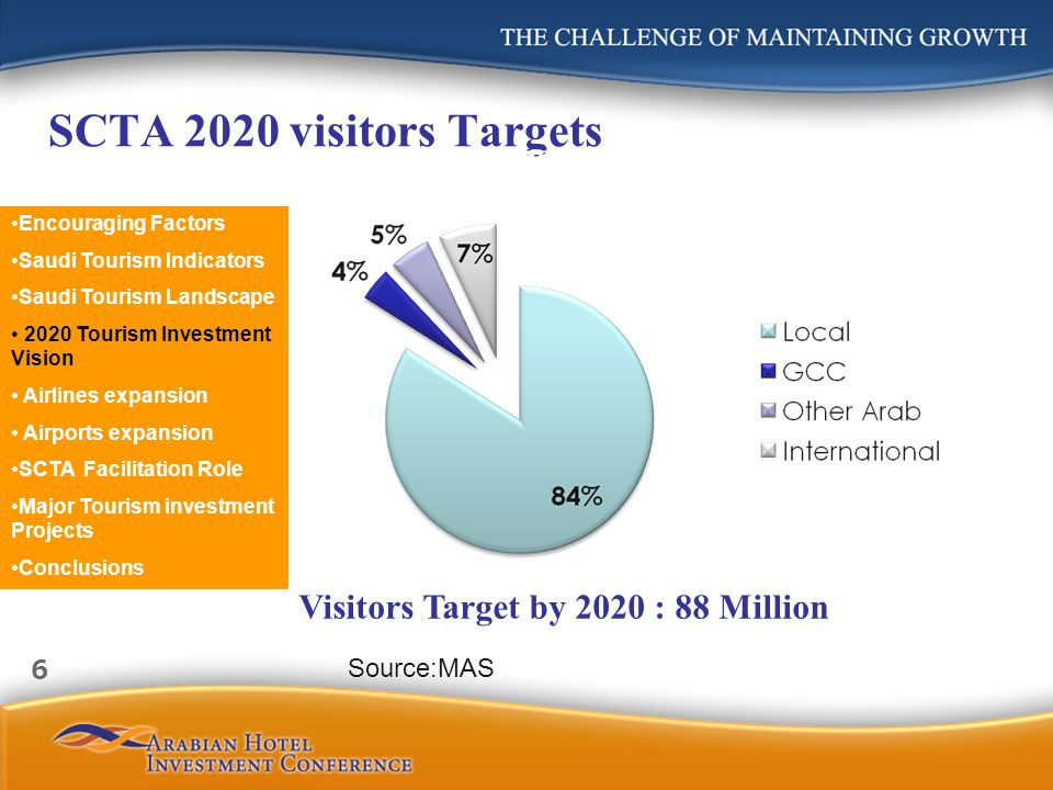 SCTA 2020 visitors Targets Visitors Target by 2020 : 88 Million Source:MAS Encouraging Factors Saudi Tourism Indicators Saudi Tourism Landscape 2020 Tourism Investment Vision Airlines expansion Airports expansion SCTA Facilitation Role Major Tourism investment Projects Conclusions 6