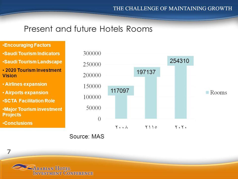 Present and future Hotels Rooms 117097 197137 254310 Source: MAS Encouraging Factors Saudi Tourism Indicators Saudi Tourism Landscape 2020 Tourism Inv