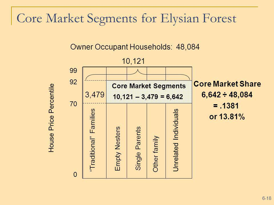 6-18 Core Market Segments 0 99 House Price Percentile 92 70 Traditional Families Empty Nesters Single Parents Other family Unrelated Individuals Owner