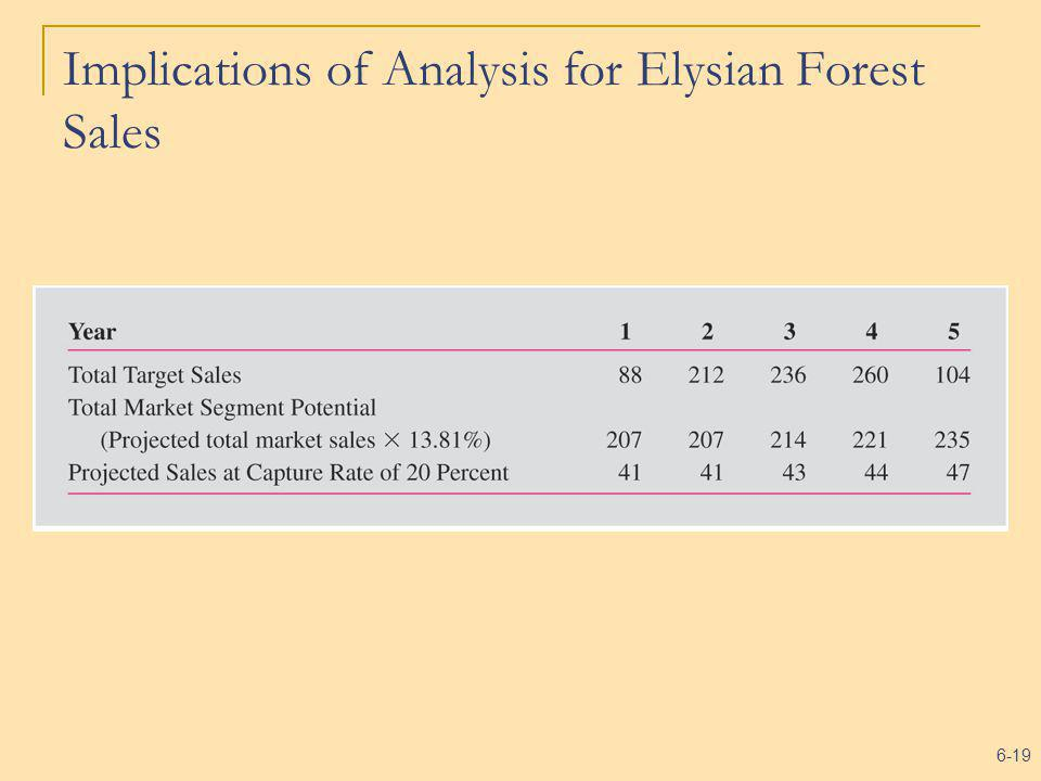 6-19 Implications of Analysis for Elysian Forest Sales