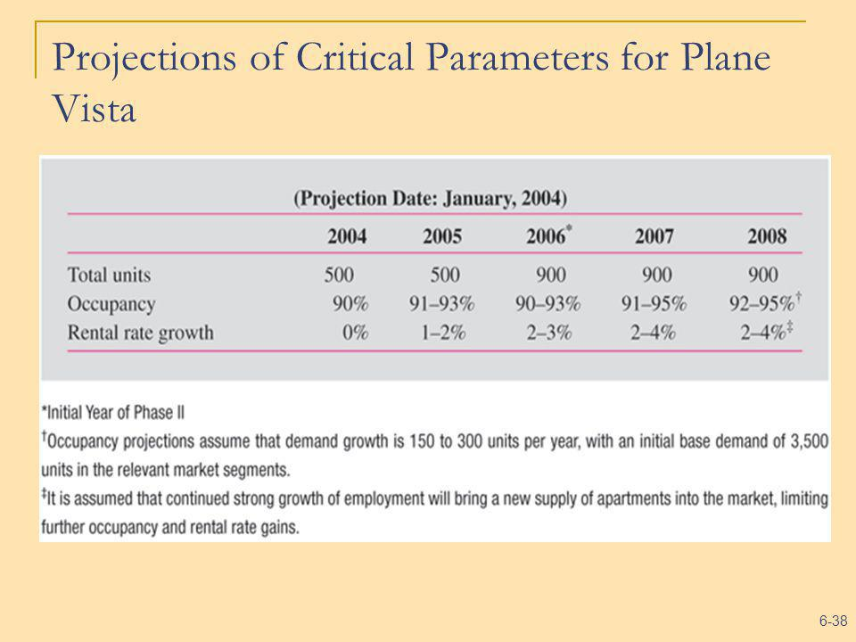 6-38 Projections of Critical Parameters for Plane Vista