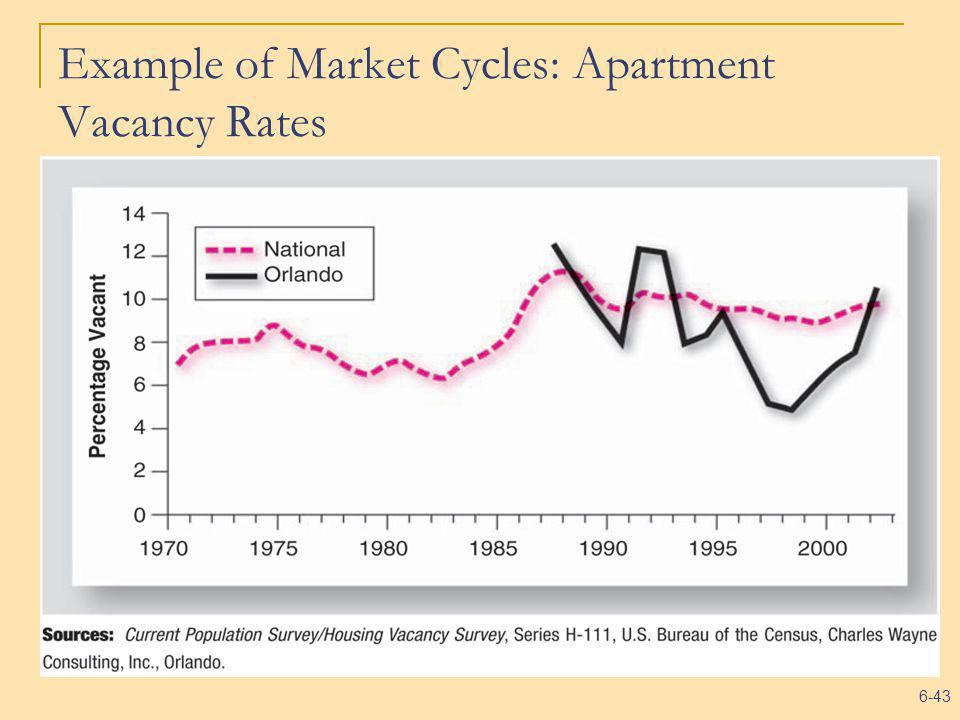 6-43 Example of Market Cycles: Apartment Vacancy Rates