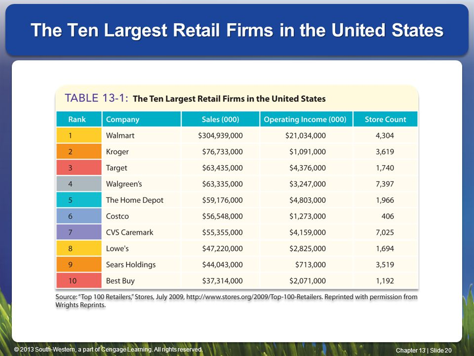 © 2013 South-Western, a part of Cengage Learning. All rights reserved. Chapter 13 | Slide 20 The Ten Largest Retail Firms in the United States
