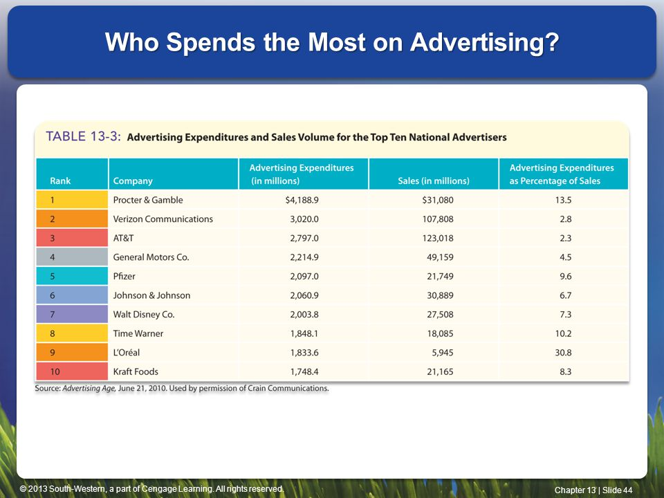 © 2013 South-Western, a part of Cengage Learning. All rights reserved. Chapter 13 | Slide 44 Who Spends the Most on Advertising?