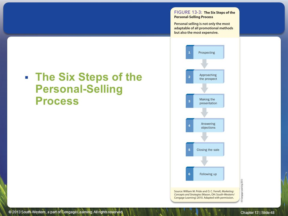 © 2013 South-Western, a part of Cengage Learning. All rights reserved. Chapter 13 | Slide 48 The Six Steps of the Personal-Selling Process