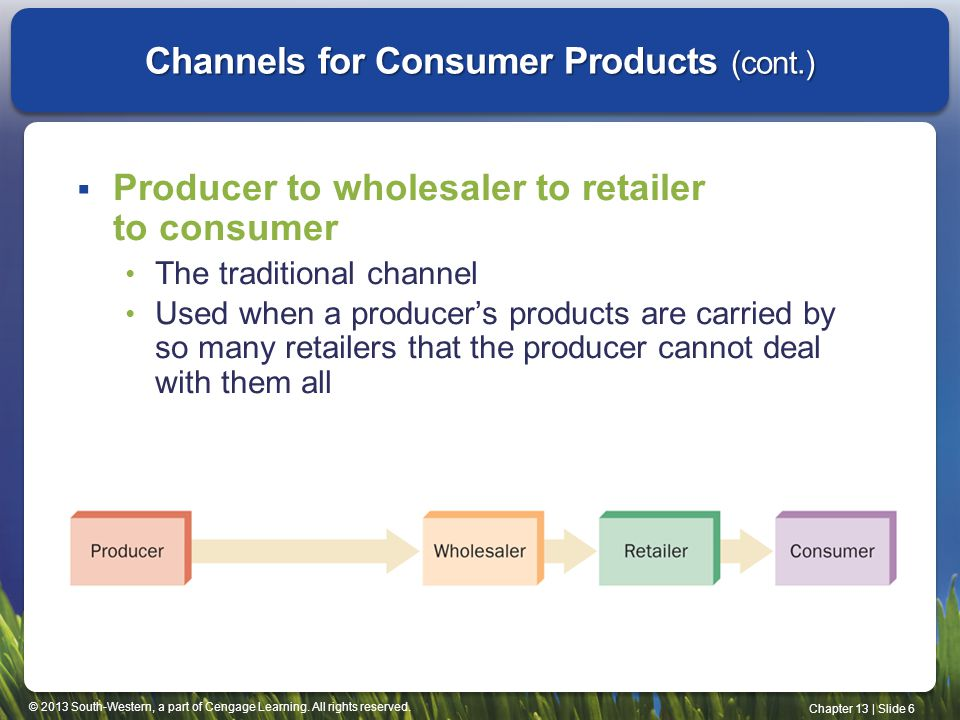 © 2013 South-Western, a part of Cengage Learning. All rights reserved. Chapter 13 | Slide 6 Channels for Consumer Products (cont.) Producer to wholesa