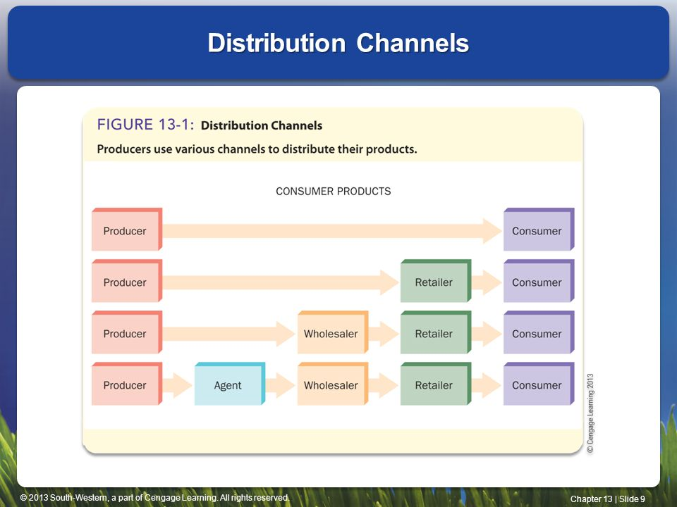 © 2013 South-Western, a part of Cengage Learning. All rights reserved. Chapter 13 | Slide 9 Distribution Channels