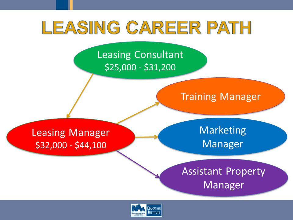 Leasing Consultant $25,000 - $31,200 Leasing Consultant $25,000 - $31,200 Leasing Manager $32,000 - $44,100 Leasing Manager $32,000 - $44,100 Assistant Property Manager Training Manager Marketing Manager