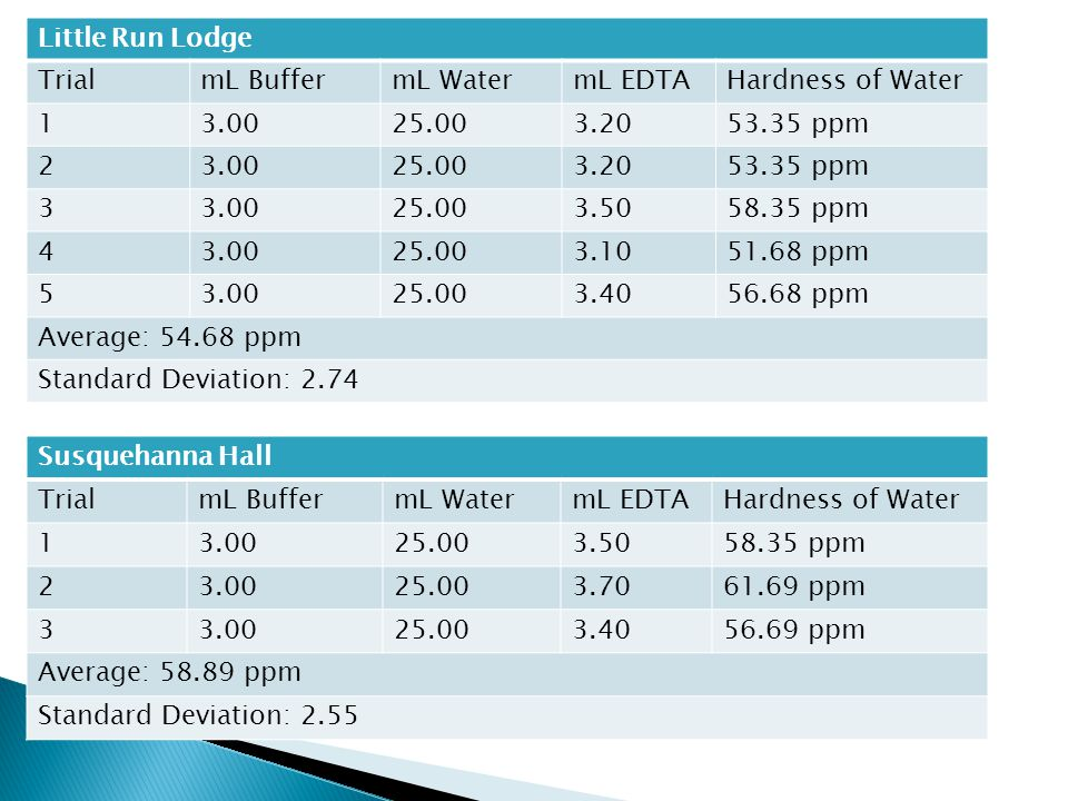Little Run Lodge TrialmL BuffermL WatermL EDTAHardness of Water 13.0025.003.2053.35 ppm 23.0025.003.2053.35 ppm 33.0025.003.5058.35 ppm 43.0025.003.1051.68 ppm 53.0025.003.4056.68 ppm Average: 54.68 ppm Standard Deviation: 2.74 Susquehanna Hall TrialmL BuffermL WatermL EDTAHardness of Water 13.0025.003.5058.35 ppm 23.0025.003.7061.69 ppm 33.0025.003.4056.69 ppm Average: 58.89 ppm Standard Deviation: 2.55