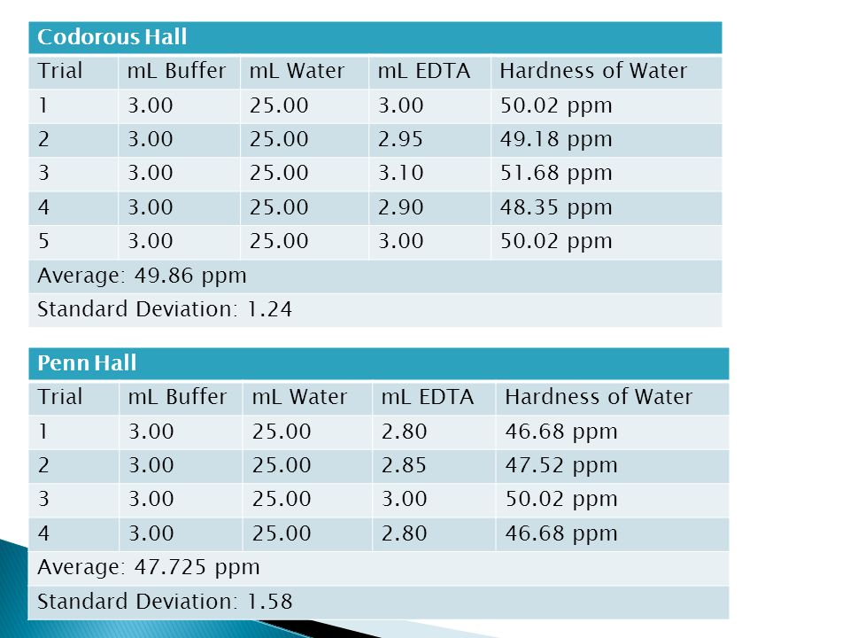 Codorous Hall TrialmL BuffermL WatermL EDTAHardness of Water 13.0025.003.0050.02 ppm 23.0025.002.9549.18 ppm 33.0025.003.1051.68 ppm 43.0025.002.9048.35 ppm 53.0025.003.0050.02 ppm Average: 49.86 ppm Standard Deviation: 1.24 Penn Hall TrialmL BuffermL WatermL EDTAHardness of Water 13.0025.002.8046.68 ppm 23.0025.002.8547.52 ppm 33.0025.003.0050.02 ppm 43.0025.002.8046.68 ppm Average: 47.725 ppm Standard Deviation: 1.58