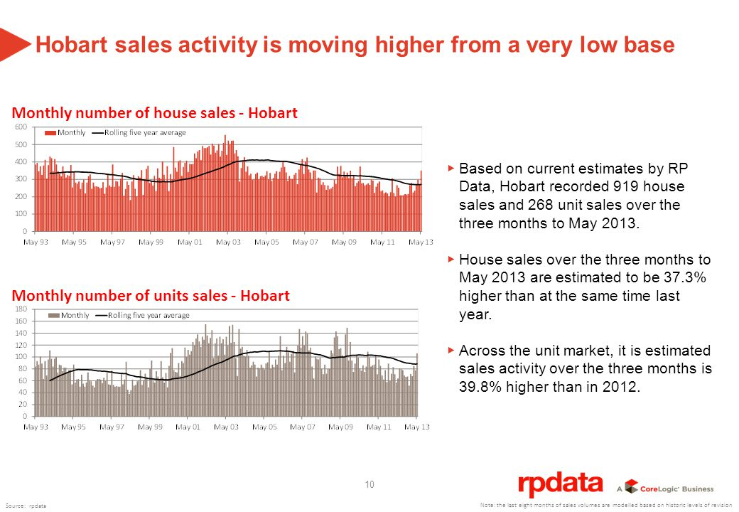 10 Hobart sales activity is moving higher from a very low base Based on current estimates by RP Data, Hobart recorded 919 house sales and 268 unit sales over the three months to May 2013.