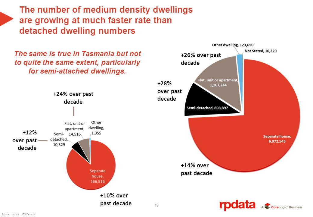 18 +14% over past decade +28% over past decade +26% over past decade +10% over past decade +12% over past decade +24% over past decade The number of medium density dwellings are growing at much faster rate than detached dwelling numbers The same is true in Tasmania but not to quite the same extent, particularly for semi-attached dwellings.
