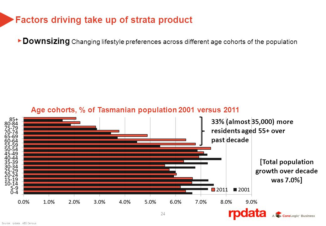 24 Age cohorts, % of Tasmanian population 2001 versus 2011 33% (almost 35,000) more residents aged 55+ over past decade [Total population growth over decade was 7.0%] Factors driving take up of strata product Downsizing Changing lifestyle preferences across different age cohorts of the population Source: rpdata, ABS Census