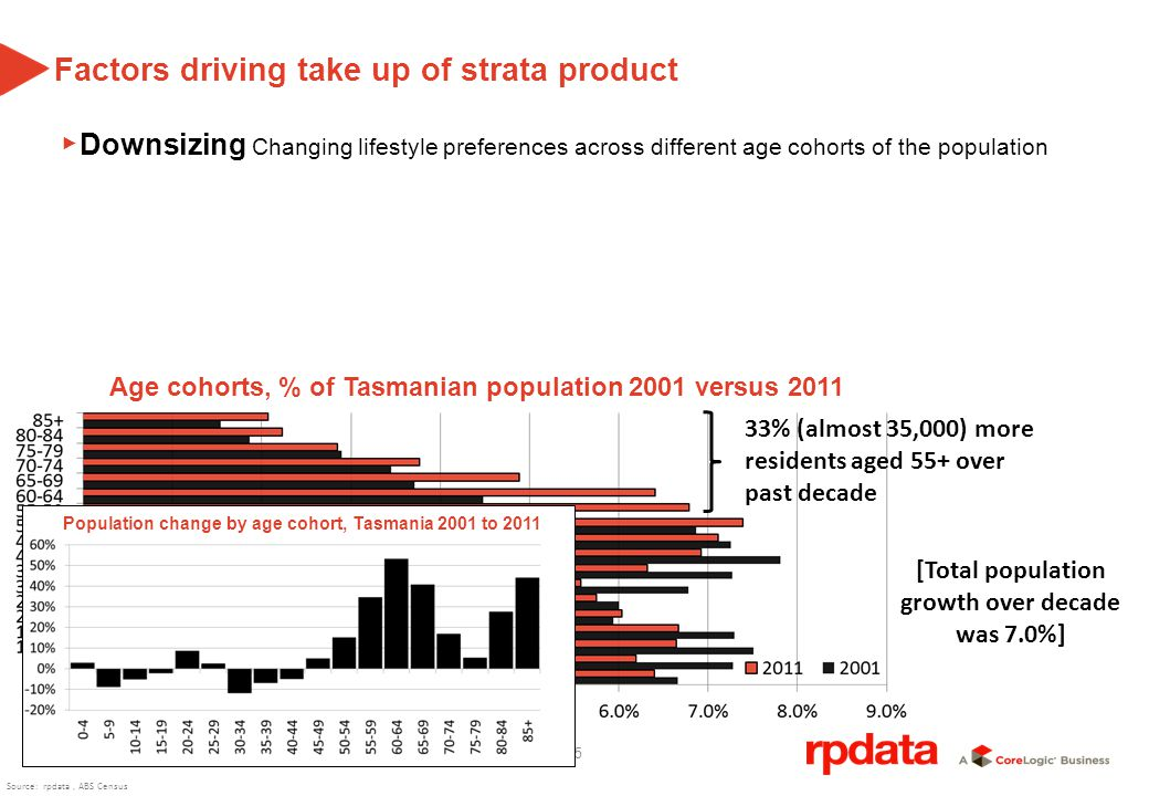 25 Age cohorts, % of Tasmanian population 2001 versus 2011 33% (almost 35,000) more residents aged 55+ over past decade [Total population growth over decade was 7.0%] Factors driving take up of strata product Downsizing Changing lifestyle preferences across different age cohorts of the population Population change by age cohort, Tasmania 2001 to 2011 Source: rpdata, ABS Census