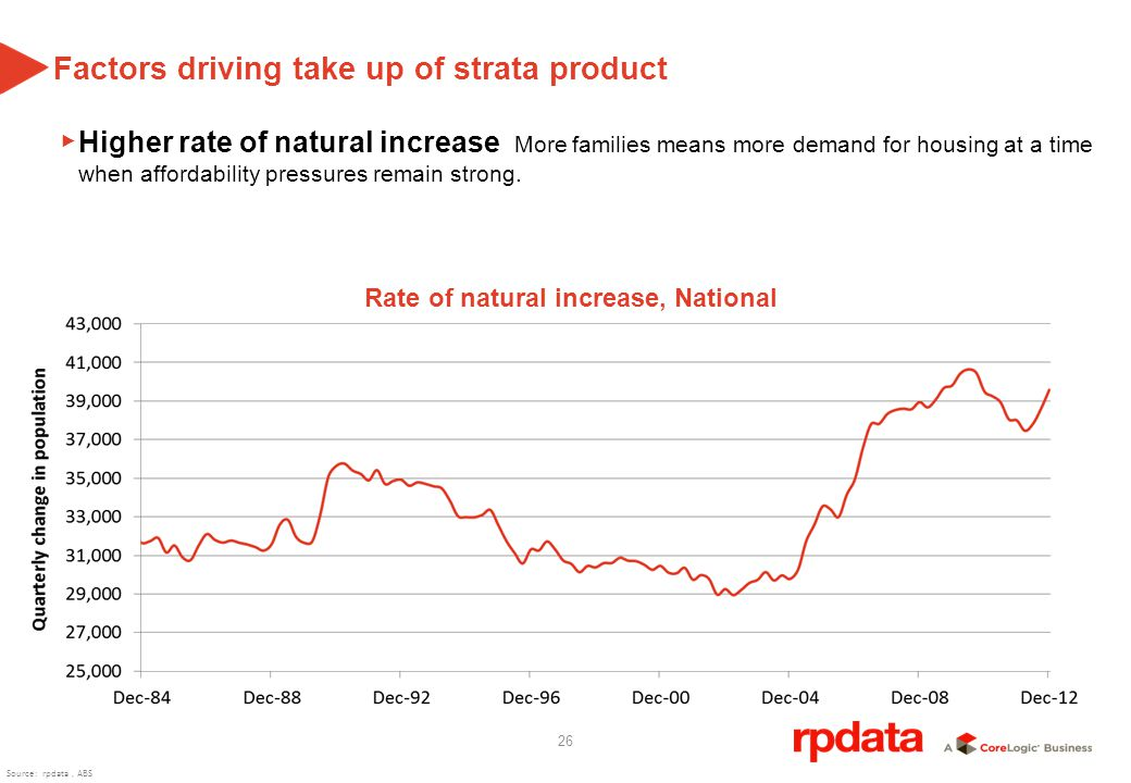 26 Factors driving take up of strata product Higher rate of natural increase More families means more demand for housing at a time when affordability pressures remain strong.