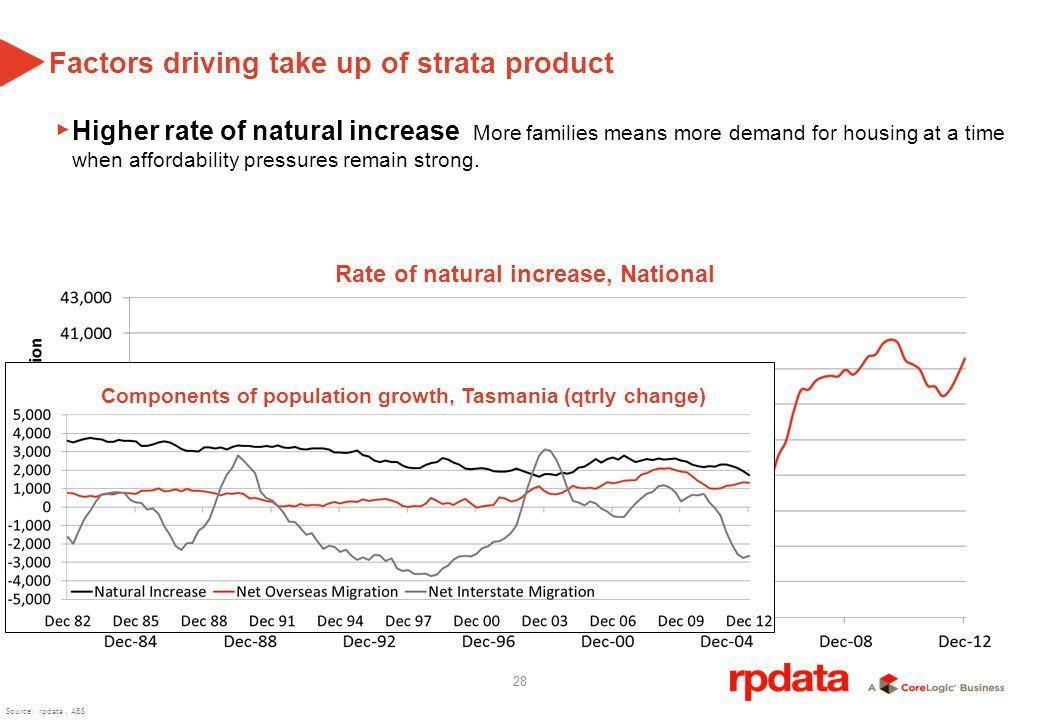 28 Factors driving take up of strata product Higher rate of natural increase More families means more demand for housing at a time when affordability pressures remain strong.