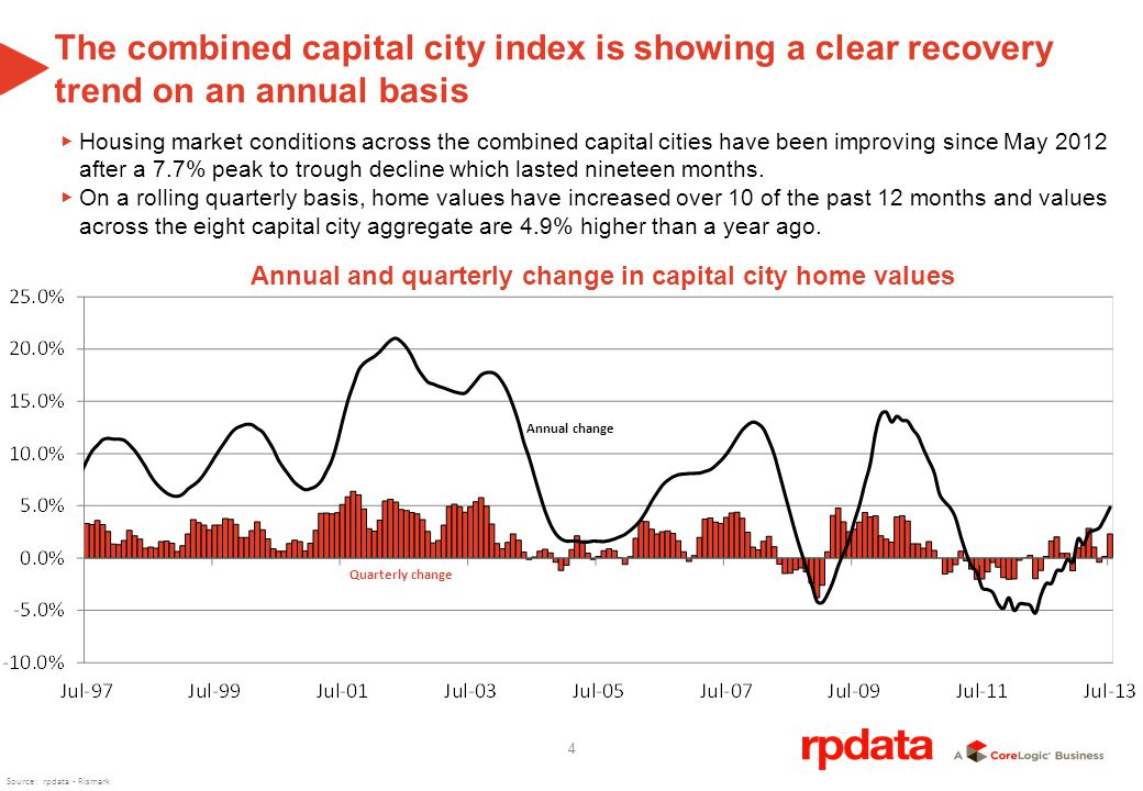 4 The combined capital city index is showing a clear recovery trend on an annual basis Housing market conditions across the combined capital cities have been improving since May 2012 after a 7.7% peak to trough decline which lasted nineteen months.