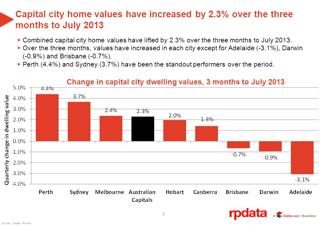 7 The recent growth in home values has seen three capital cities eclipse their previous peaks Across the combined capital cities, home values at the end of July 2013 were -1.3% lower than their previous peak of October 2010.