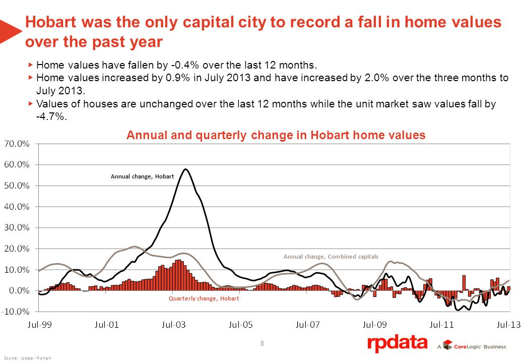 8 Hobart was the only capital city to record a fall in home values over the past year Home values have fallen by -0.4% over the last 12 months.