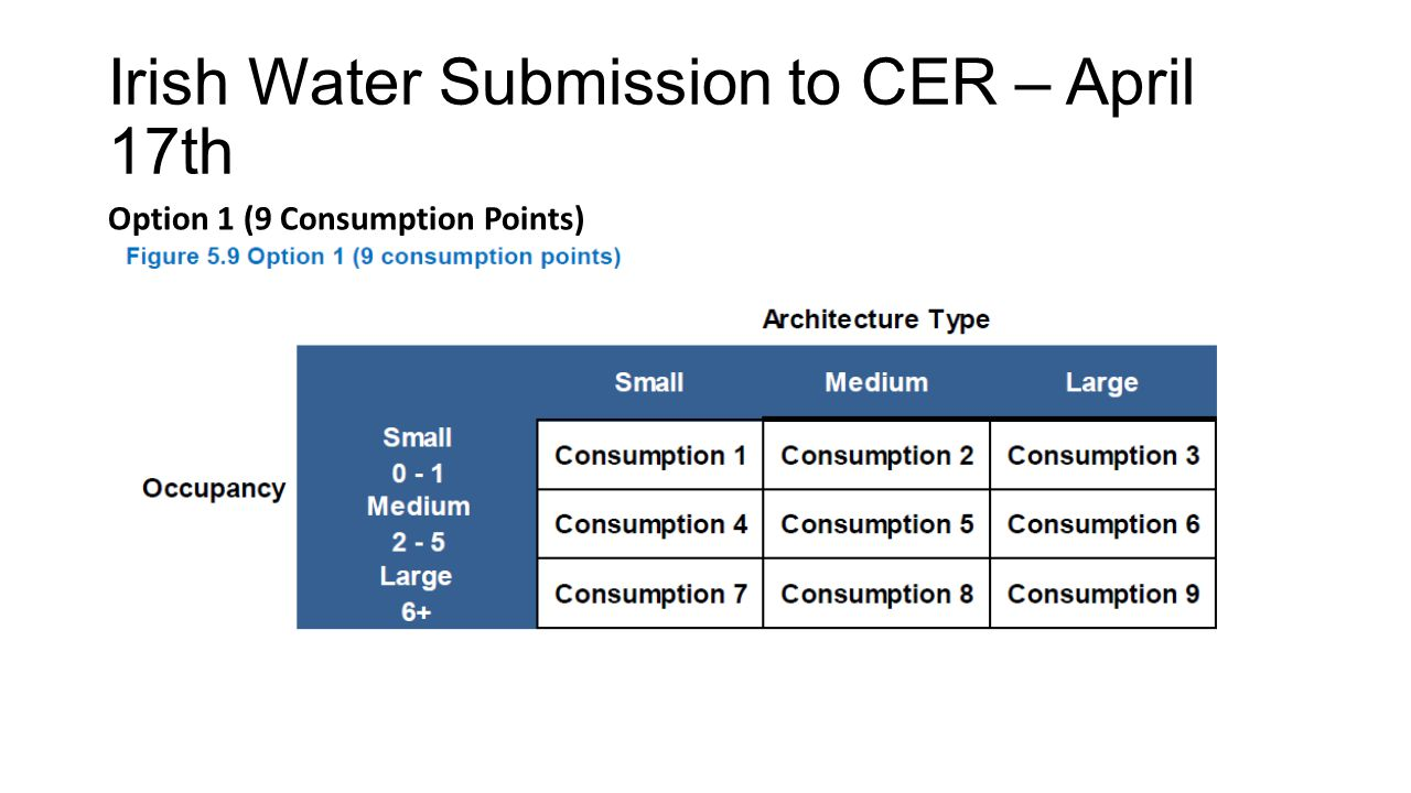 Irish Water Submission to CER – April 17th Option 1 (9 Consumption Points)