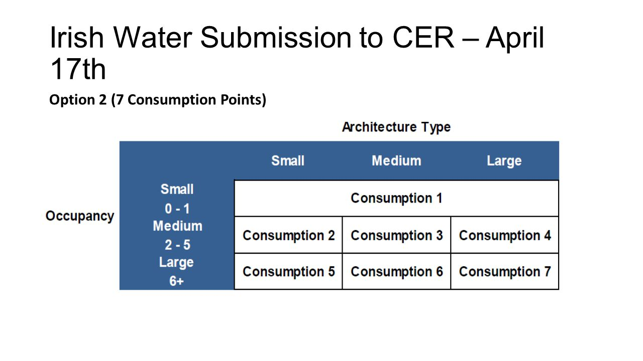 Irish Water Submission to CER – April 17th Option 2 (7 Consumption Points)