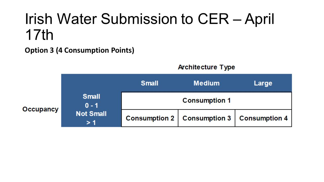 Irish Water Submission to CER – April 17th Option 3 (4 Consumption Points)