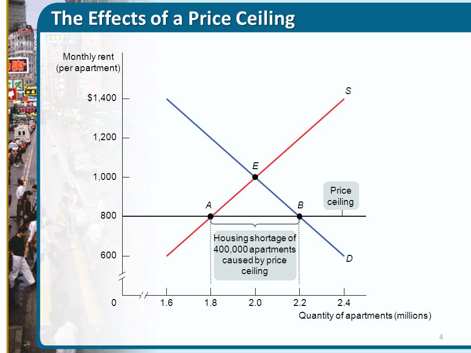 The Effects of a Price Ceiling 1.601.82.02.22.4 $1,400 1,200 1,000 800 600 Quantity of apartments (millions) Monthly rent (per apartment) D S E BA Hou