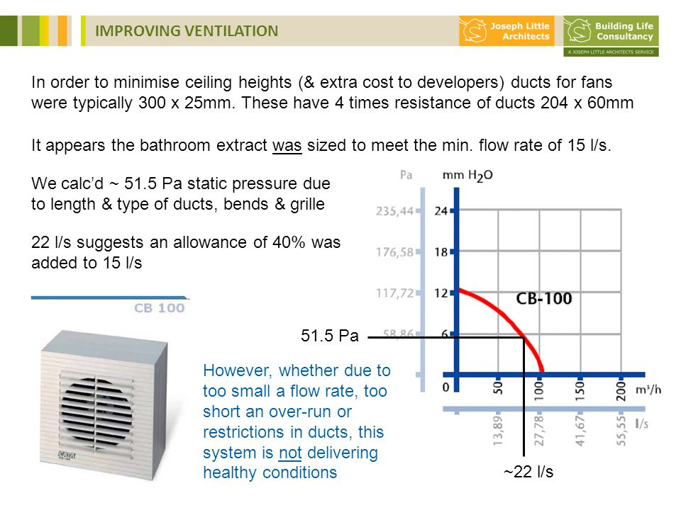 51.5 Pa ~22 l/s In order to minimise ceiling heights (& extra cost to developers) ducts for fans were typically 300 x 25mm.