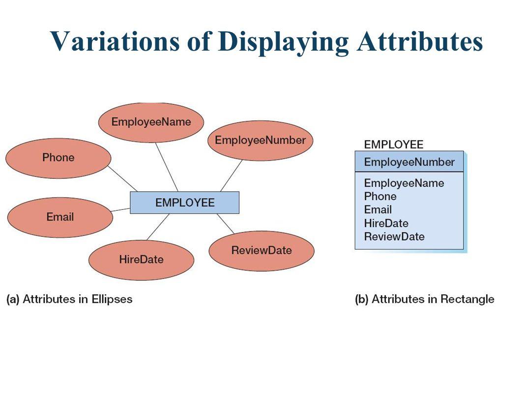 Variations of Displaying Attributes
