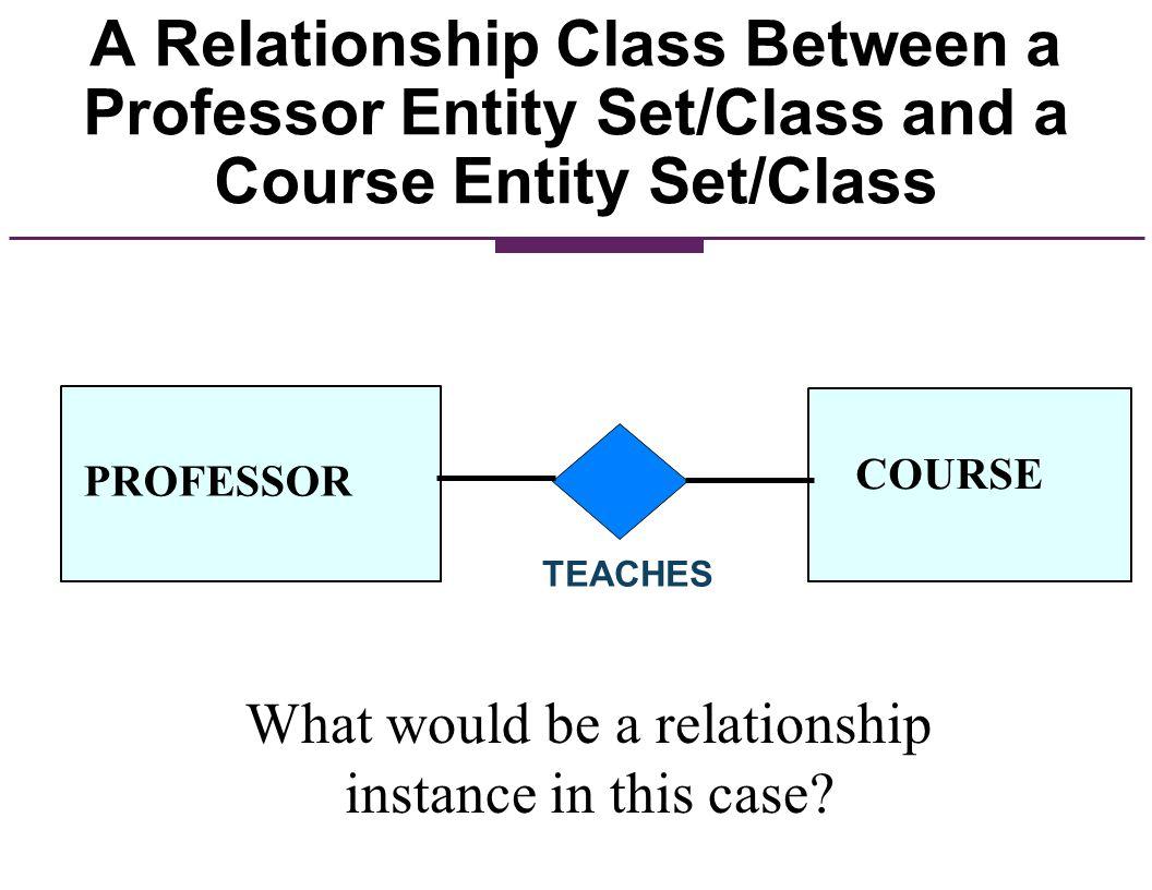 A Relationship Class Between a Professor Entity Set/Class and a Course Entity Set/Class PROFESSOR COURSE TEACHES What would be a relationship instance